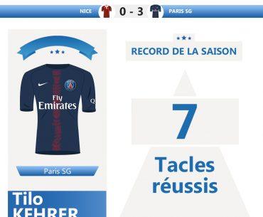 Ligue 1 – PSG : Tilo Kehrer établit un nouveau record!