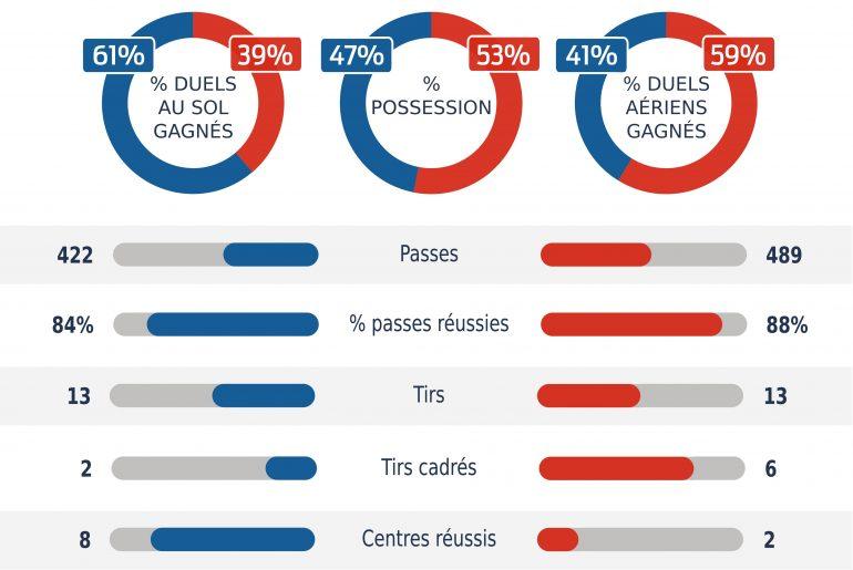 Statistiques de Olympique Marseille et PSG