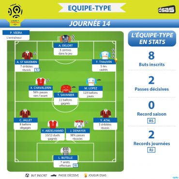 Ligue 1 – La VRAIE équipe-type de la 14e journée