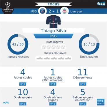 Ligue des Champions – PSG vs Liverpool : le match de Thiago Silva décrypté