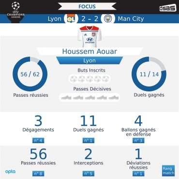 Ligue des Champions – Lyon vs Manchester City : Gros plan sur la performance XXL d'Houssem Aouar