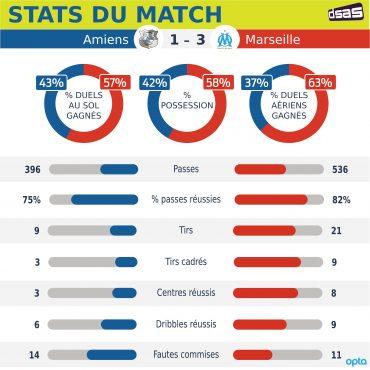 Amiens vs Marseille : les statistiques individuelles des joueurs
