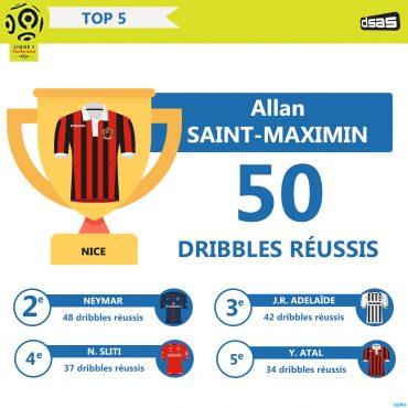Ligue 1 – Le TOP 5 des meilleurs dribbleurs du championnat