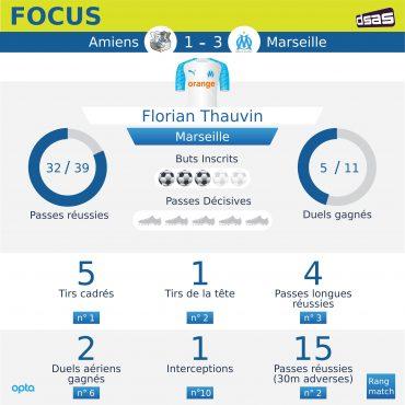 Ligue 1 – OM : Florian Thauvin, la stat qui fait mal