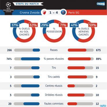 Ligue des Champions – Belgrade vs PSG : l'analyse individuelle des joueurs