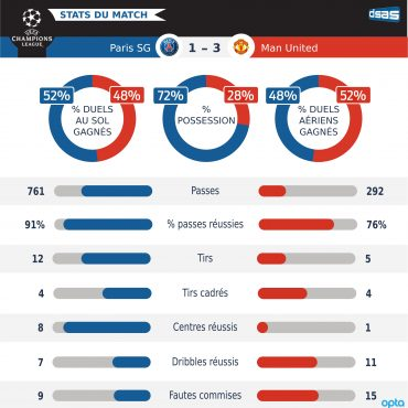 PSG – Manchester United : Expliquer l'inexplicable